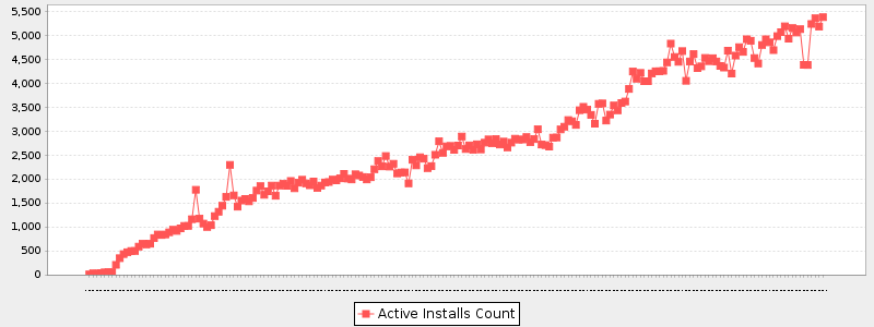 active installs -all time.png